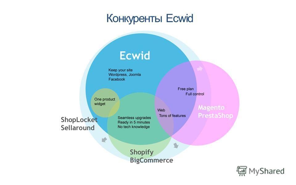 Конкуренты Ecwid