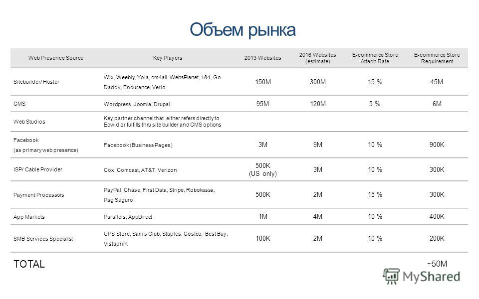 Объем рынка Web Presence SourceKey Players2013 Websites 2016 Websites (estimate) E-commerce Store Attach Rate E-commerce Store Requirement Sitebuilder/ Hoster Wix, Weebly, Yola, cm4all, WebsPlanet, 1&1, Go Daddy, Endurance, Verio 150M300M15 %45M CMS
