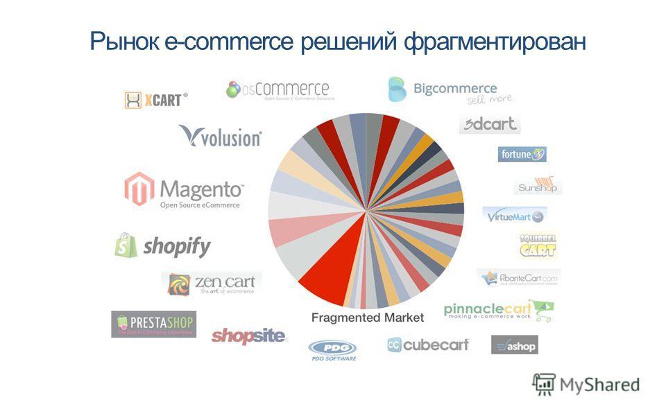 Рынок e-commerce решений фрагментирован