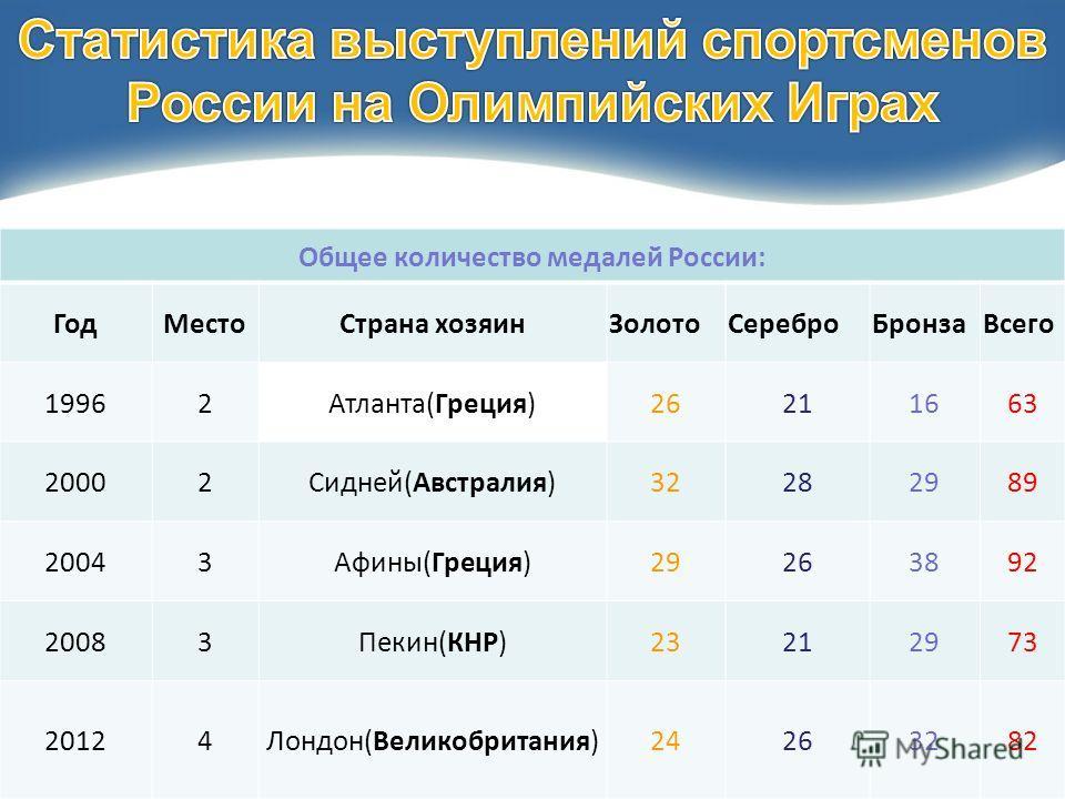 Общее количество медалей России: ГодМестоСтрана хозяинЗолотоСереброБронзаВсего 19962Атланта(Греция)26211663 20002Сидней(Австралия)32282989 20043Афины(Греция)29263892 20083Пекин(КНР)23212973 20124Лондон(Великобритания)24263282
