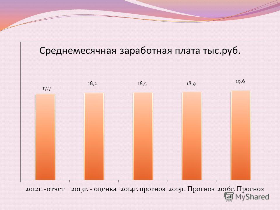 Среднемесячная заработная плата тыс.руб.