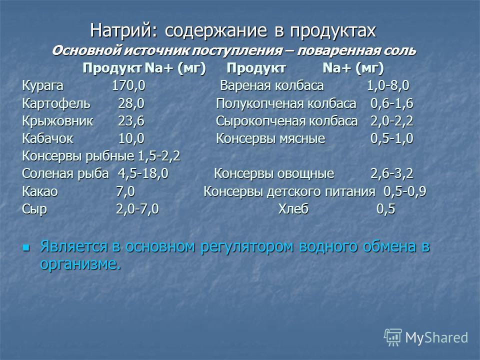 Натрий: содержание в продуктах Основной источник поступления – поваренная соль Продукт Na+ (мг)ПродуктNa+ (мг) Курага 170,0 Вареная колбаса 1,0-8,0 Картофель28,0 Полукопченая колбаса 0,6-1,6 Крыжовник23,6 Сырокопченая колбаса 2,0-2,2 Кабачок10,0 Конс