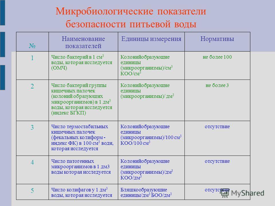 Микробиологические показатели безопасности питьевой воды Наименование показателей Единицы измеренияНормативы 1 Число бактерий в 1 см 3 воды, которая исследуется (ОМЧ) Колонийобразующие единицы (микроорганизмы)/см 3 КОО/см 3 не более 100 2 Число бакте