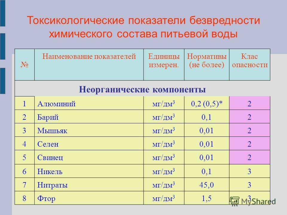 Токсикологические показатели безвредности химического состава питьевой воды Наименование показателейЕдиницы измерен. Нормативы (не более) Клас опасности Неорганические компоненты 1Алюминиймг/дм 3 0,2 (0,5)*2 2Бариймг/дм 3 0,12 3Мышьякмг/дм 3 0,012 4С