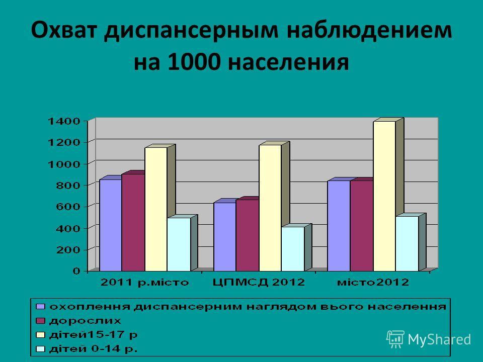 Охват диспансерным наблюдением на 1000 населения
