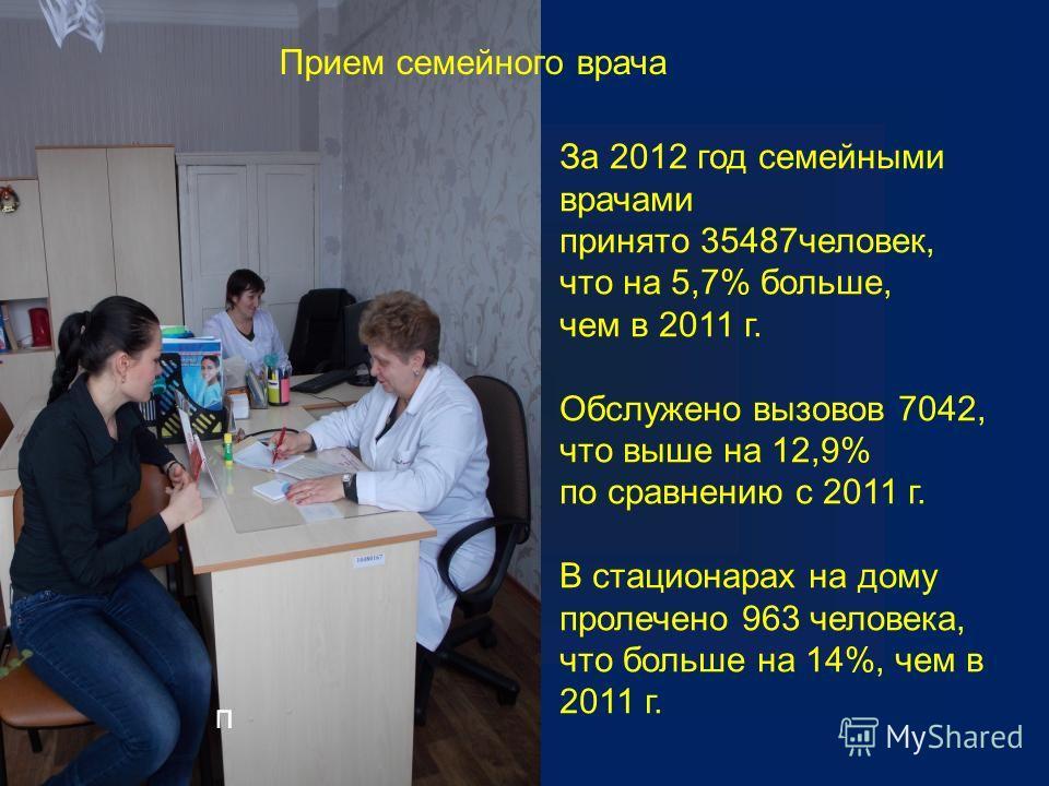 п Прием семейного врача За 2012 год семейными врачами принято 35487человек, что на 5,7% больше, чем в 2011 г. Обслужено вызовов 7042, что выше на 12,9% по сравнению с 2011 г. В стационарах на дому пролечено 963 человека, что больше на 14%, чем в 2011