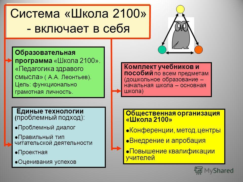 Система «Школа 2100» - включает в себя Образовательная программа «Школа 2100». «Педагогика здравого смысла» ( А.А. Леонтьев). Цель: функционально грамотная личность. Единые технологии ( проблемный подход): Проблемный диалог Правильный тип читательско