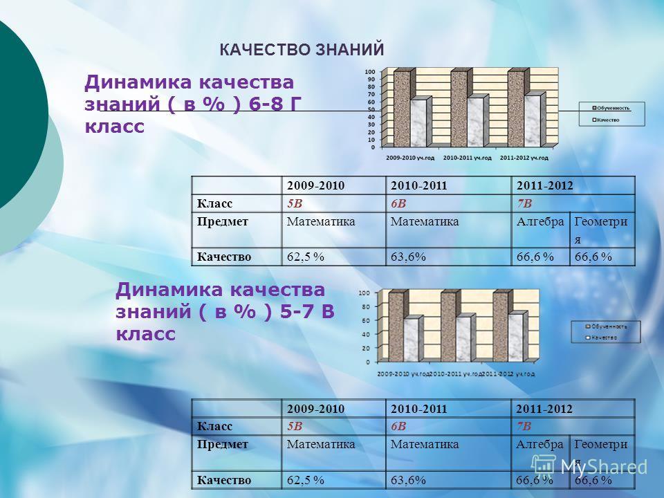 2009-20102010-20112011-2012 Класс5В6В7В ПредметМатематика Алгебра Геометри я Качество62,5 %63,6%66,6 % Динамика качества знаний ( в % ) 6-8 Г класс 2009-20102010-20112011-2012 Класс5В6В7В ПредметМатематика Алгебра Геометри я Качество62,5 %63,6%66,6 %