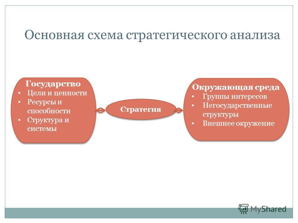 Основная схема стратегического анализа Государство Цели и ценности Ресурсы и способности Структура и системы Государство Цели и ценности Ресурсы и способности Структура и системы Стратегия Окружающая среда Группы интересов Негосударственные структуры