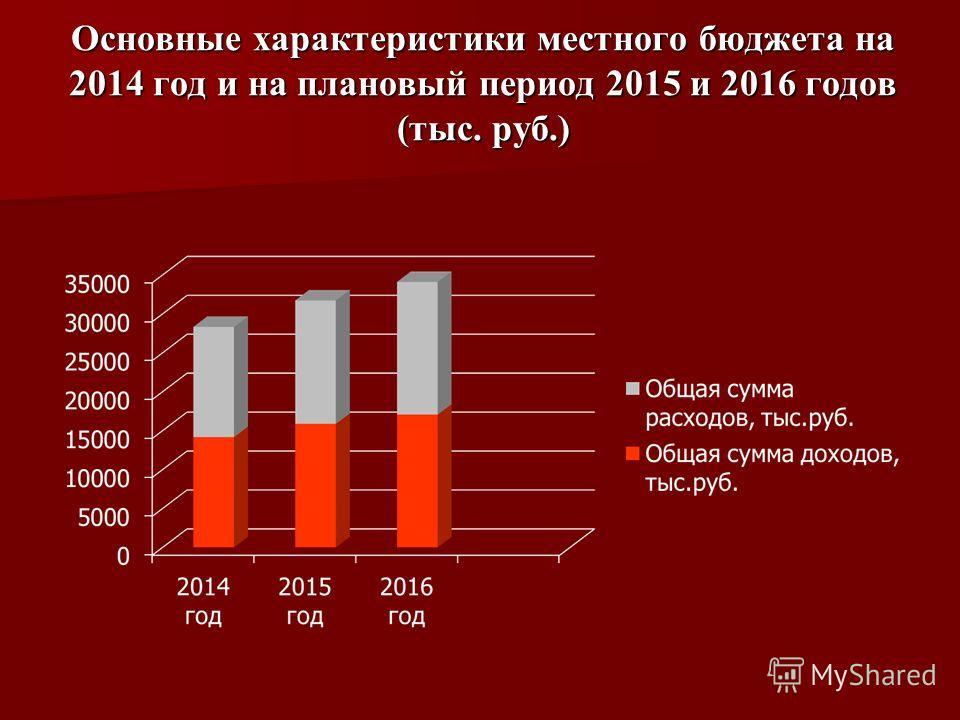 Основные характеристики местного бюджета на 2014 год и на плановый период 2015 и 2016 годов (тыс. руб.)