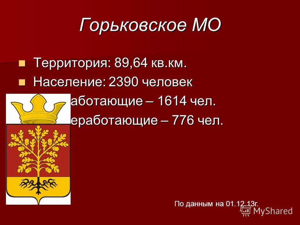 Горьковское МО Территория: 89,64 кв.км. Территория: 89,64 кв.км. Население: 2390 человек Население: 2390 человек - работающие – 1614 чел. - работающие – 1614 чел. - неработающие – 776 чел. - неработающие – 776 чел. По данным на 01.12.13г.