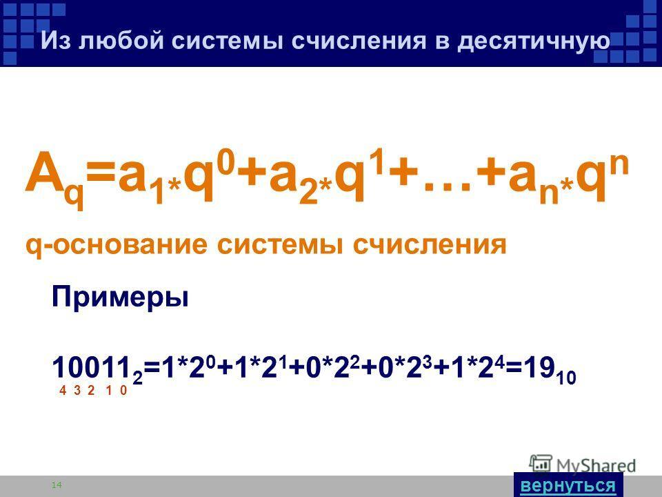 Автор: Толстикова С.Б. 14 Из любой системы счисления в десятичную A q =a 1* q 0 +a 2* q 1 +…+a n* q n q-основание системы счисления Примеры 10011 2 =1*2 0 +1*2 1 +0*2 2 +0*2 3 +1*2 4 =19 10 4 3 2 1 0 вернуться