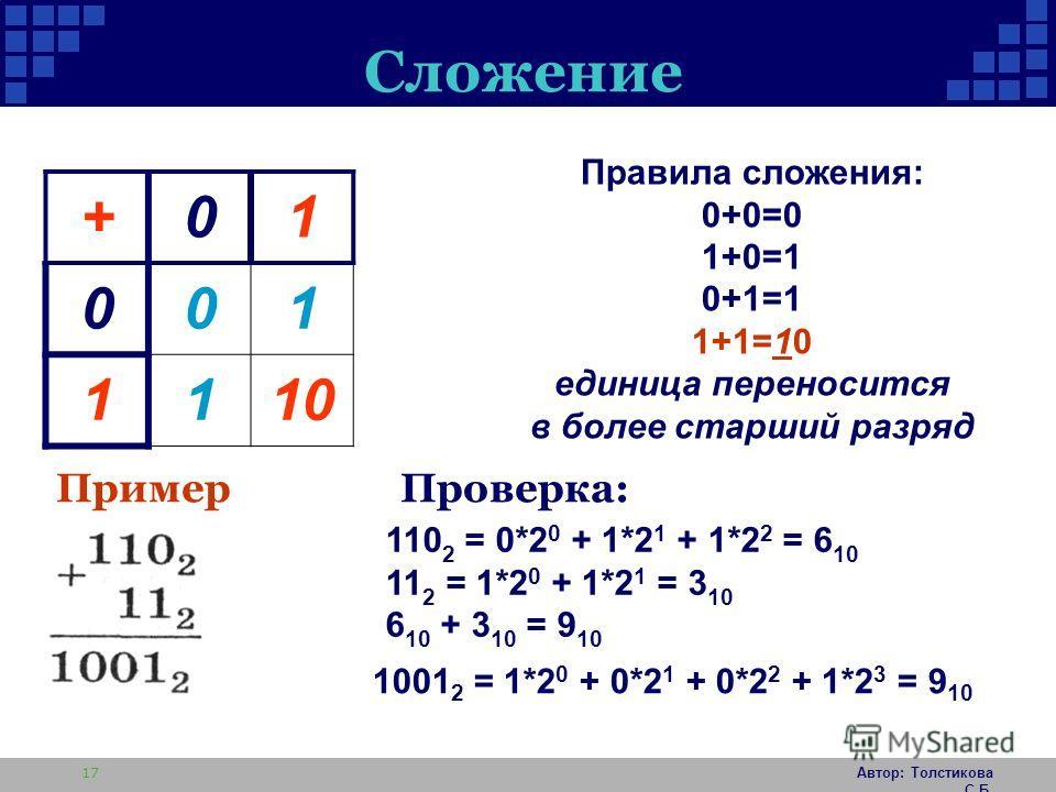 Автор: Толстикова С.Б. 17 Сложение +01 001 1110 110 2 = 0*2 0 + 1*2 1 + 1*2 2 = 6 10 11 2 = 1*2 0 + 1*2 1 = 3 10 6 10 + 3 10 = 9 10 1001 2 = 1*2 0 + 0*2 1 + 0*2 2 + 1*2 3 = 9 10 Пример Проверка: Правила сложения: 0+0=0 1+0=1 0+1=1 1+1=10 единица пере