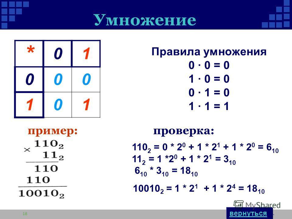 Автор: Толстикова С.Б. 18 Умножение * 01 000 101 110 2 = 0 * 2 0 + 1 * 2 1 + 1 * 2 0 = 6 10 11 2 = 1 *2 0 + 1 * 2 1 = 3 10 6 10 * 3 10 = 18 10 10010 2 = 1 * 2 1 + 1 * 2 4 = 18 10 проверка: Правила умножения 0 · 0 = 0 1 · 0 = 0 0 · 1 = 0 1 · 1 = 1 при