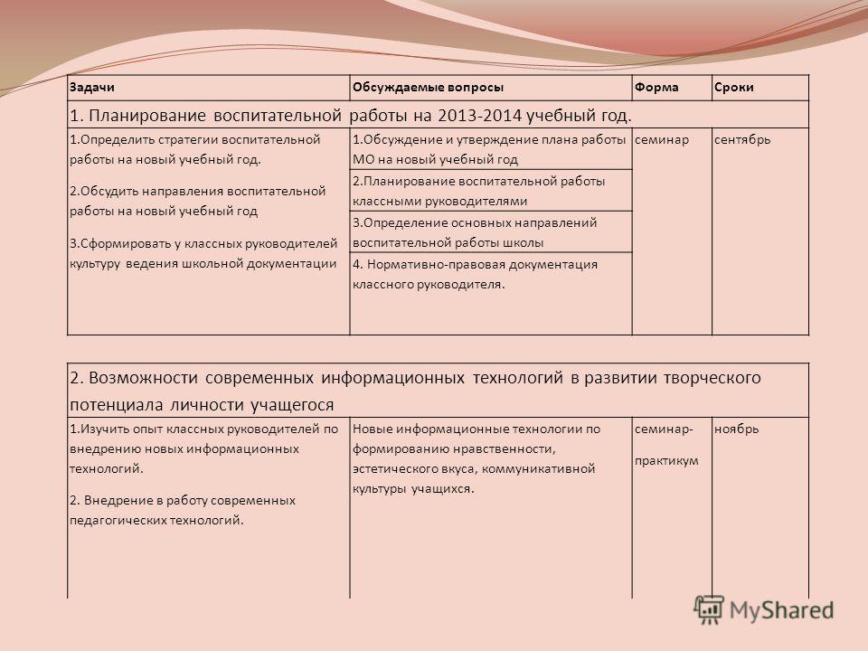 ЗадачиОбсуждаемые вопросыФормаСроки 1. Планирование воспитательной работы на 2013-2014 учебный год. 1.Определить стратегии воспитательной работы на новый учебный год. 2.Обсудить направления воспитательной работы на новый учебный год 3.Сформировать у