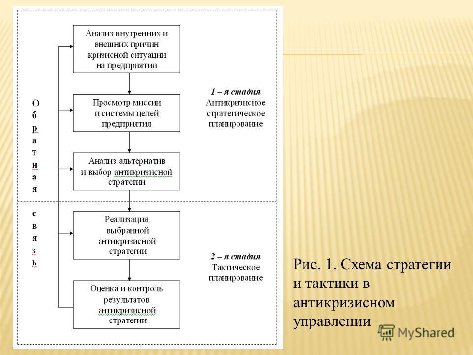 Рис. 1. Схема стратегии и тактики в антикризисном управлении