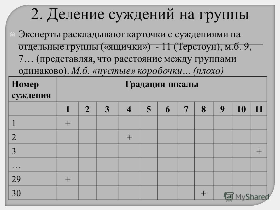 Эксперты раскладывают карточки с суждениями на отдельные группы («ящички») - 11 (Терстоун), м.б. 9, 7… (представляя, что расстояние между группами одинаково). М.б. «пустые» коробочки… (плохо) Номер суждения Градации шкалы 1234567891011 1+ 2+ 3+ … 29+