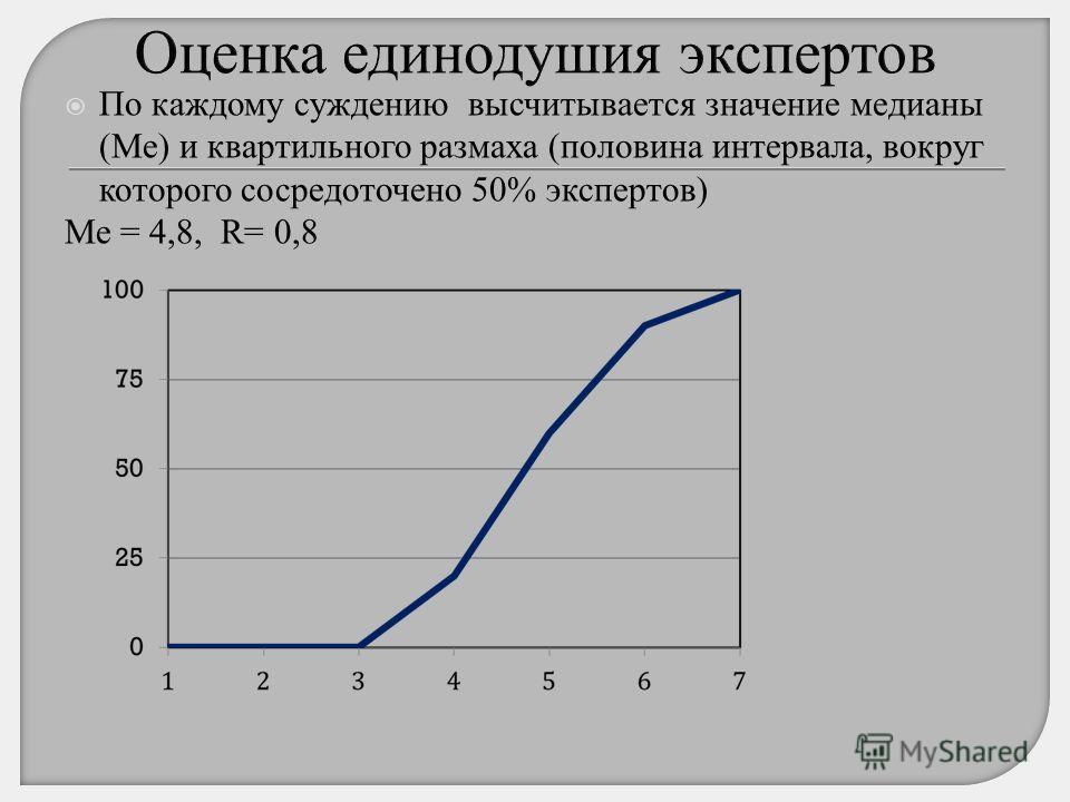 По каждому суждению высчитывается значение медианы (Ме) и квартильного размаха (половина интервала, вокруг которого сосредоточено 50% экспертов) Ме = 4,8, R= 0,8