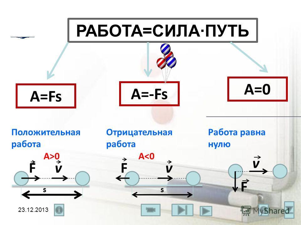 РАБОТА=СИЛА·ПУТЬ A=Fs A=-Fs A=0 v F v s F s vF Положительная работа А>0 Отрицательная работа A