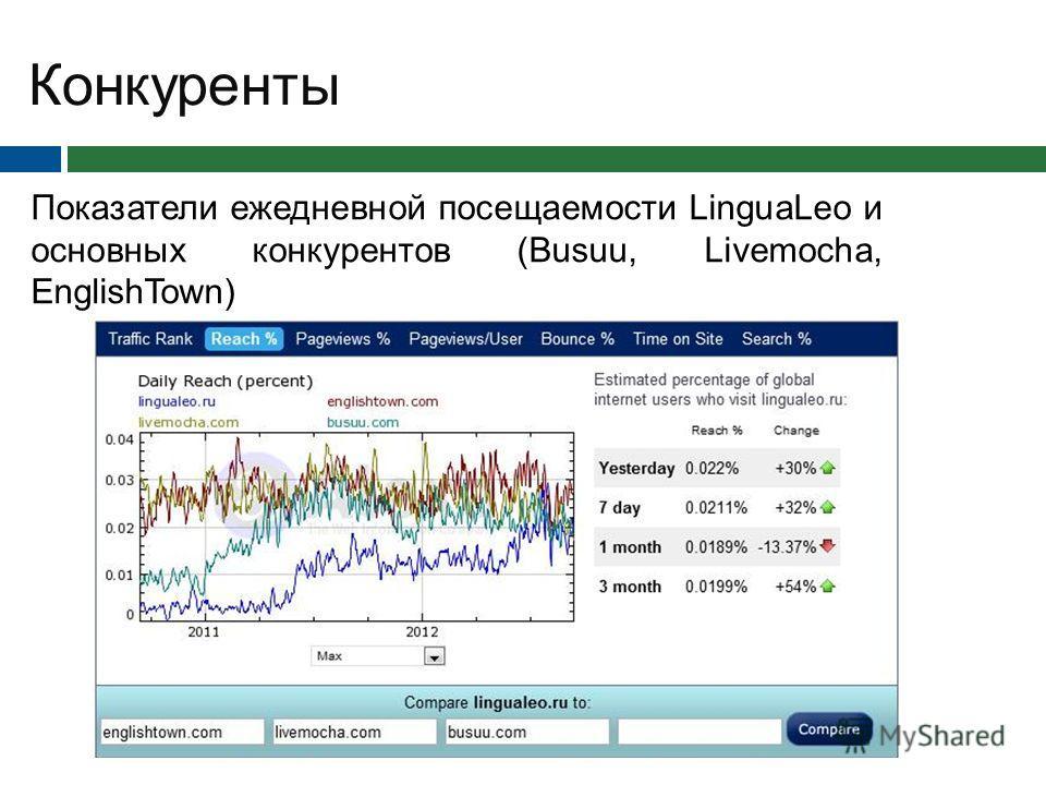 Показатели ежедневной посещаемости LinguaLeo и основных конкурентов (Busuu, Livemocha, EnglishTown) Конкуренты
