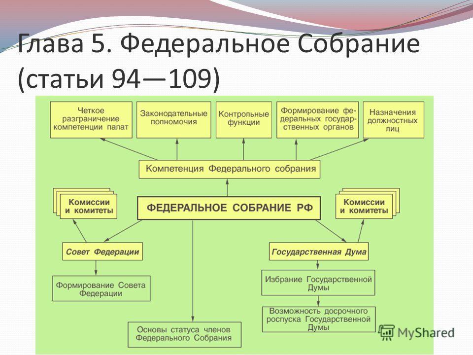 Глава 5. Федеральное Собрание (статьи 94109)