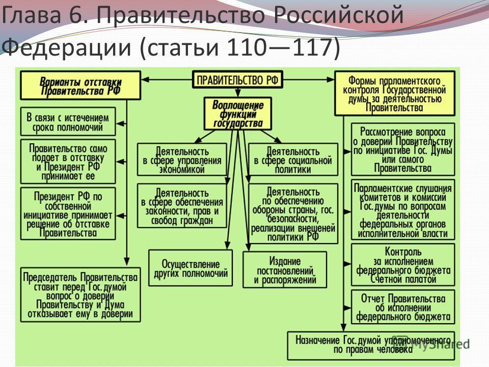Глава 6. Правительство Российской Федерации (статьи 110117)