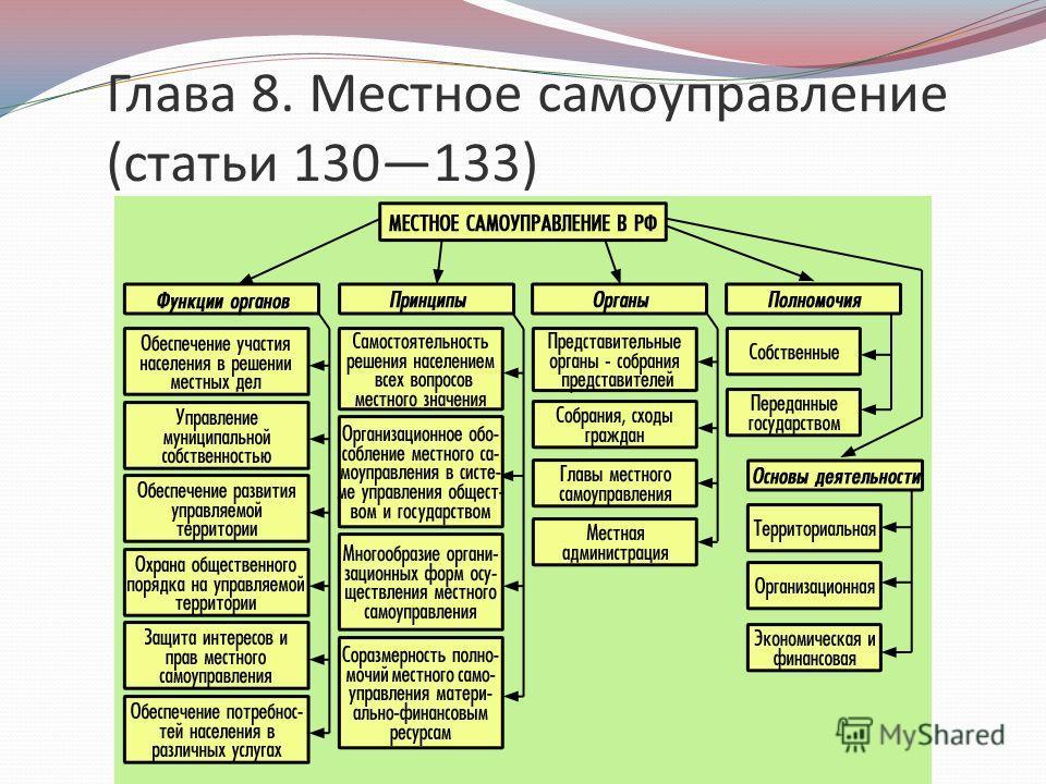 Глава 8. Местное самоуправление (статьи 130133)