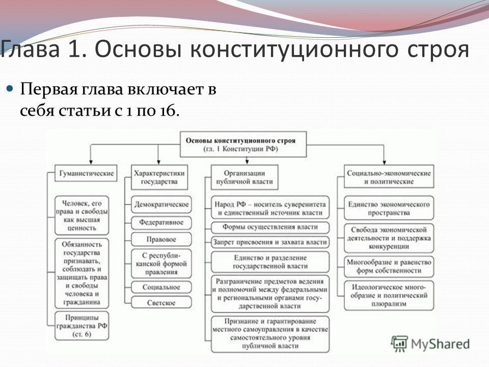 Глава 1. Основы конституционного строя Первая глава включает в себя статьи с 1 по 16.
