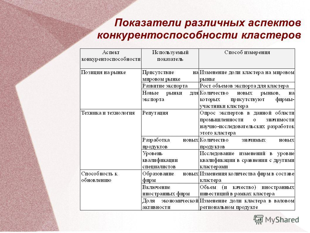 Показатели различных аспектов конкурентоспособности кластеров
