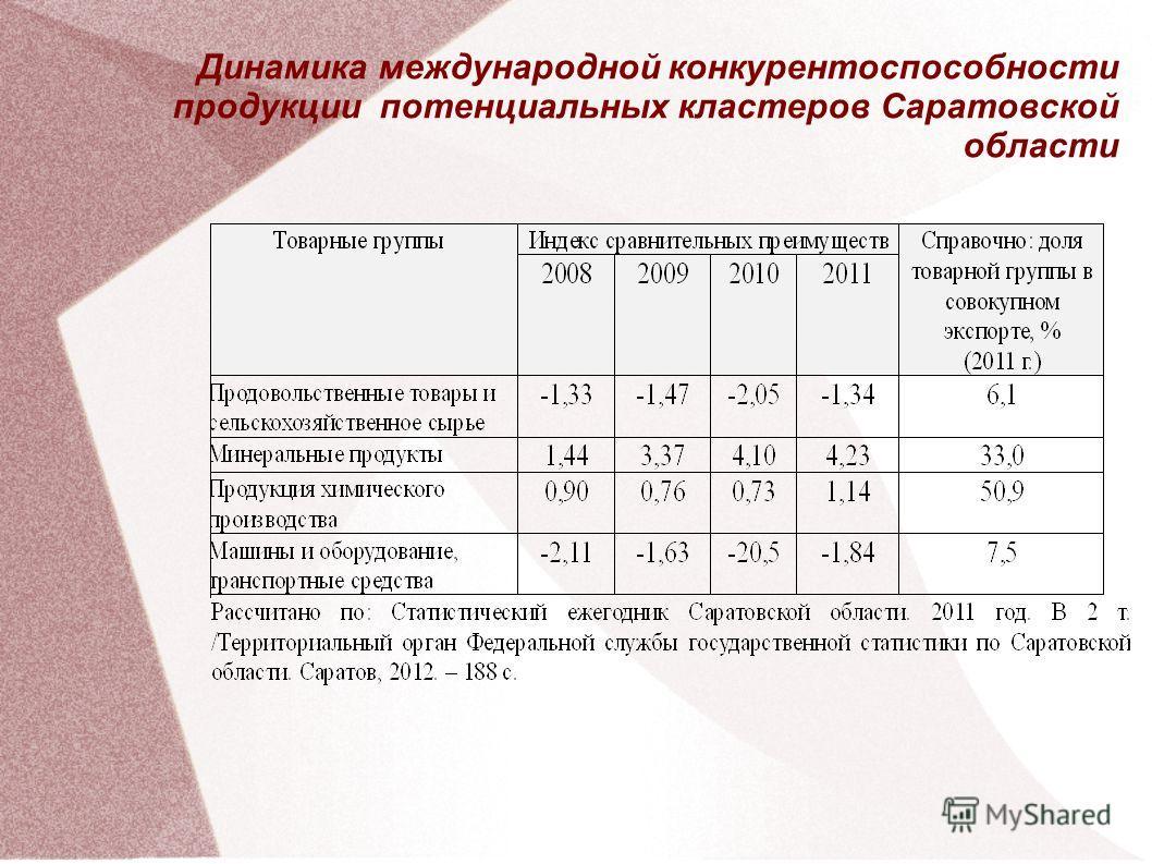 Динамика международной конкурентоспособности продукции потенциальных кластеров Саратовской области