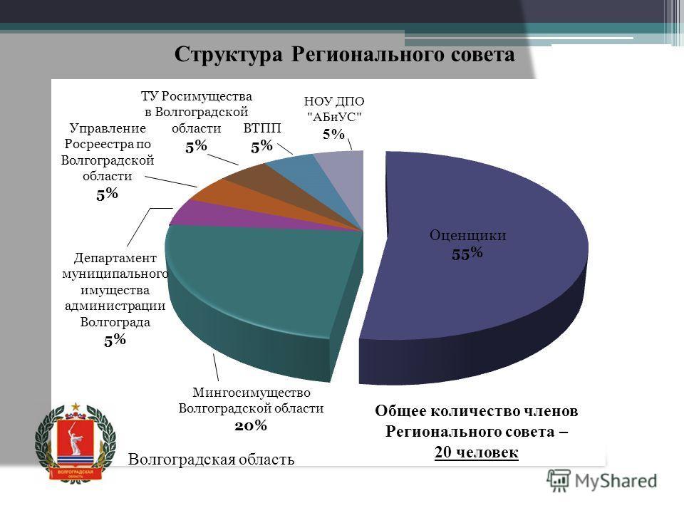 Структура Регионального совета