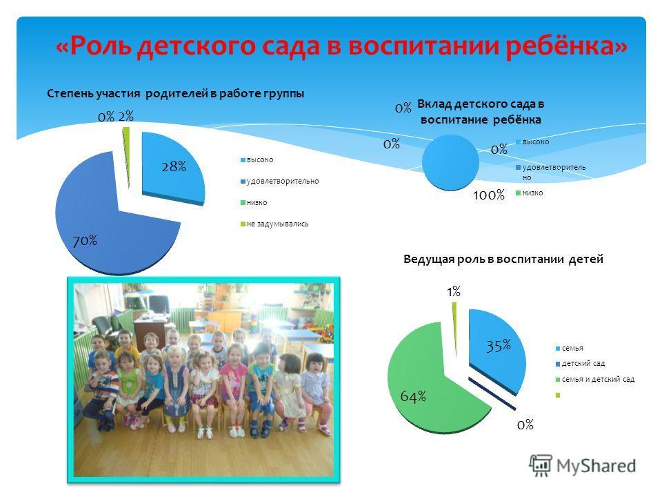 «Роль детского сада в воспитании ребёнка»