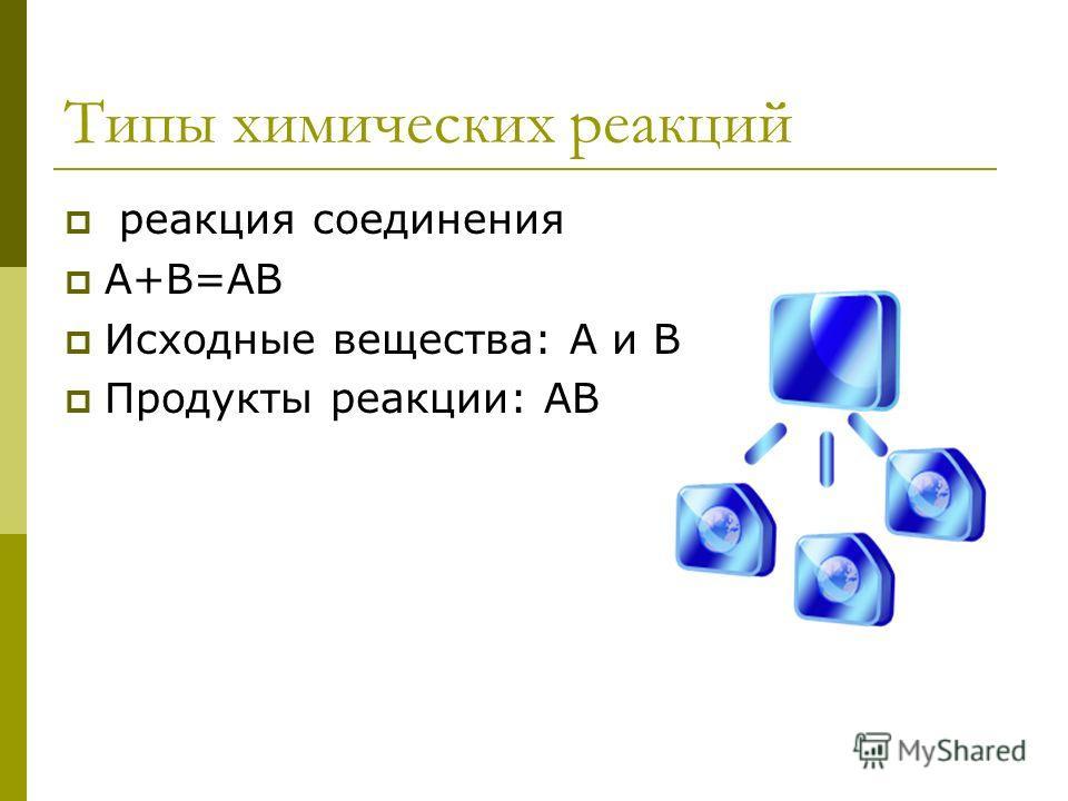 Типы химических реакций реакция соединения А+В=АВ Исходные вещества: А и В Продукты реакции: АВ