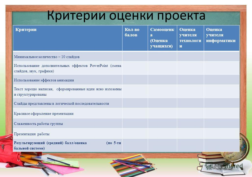 Лист оценки по информатике
