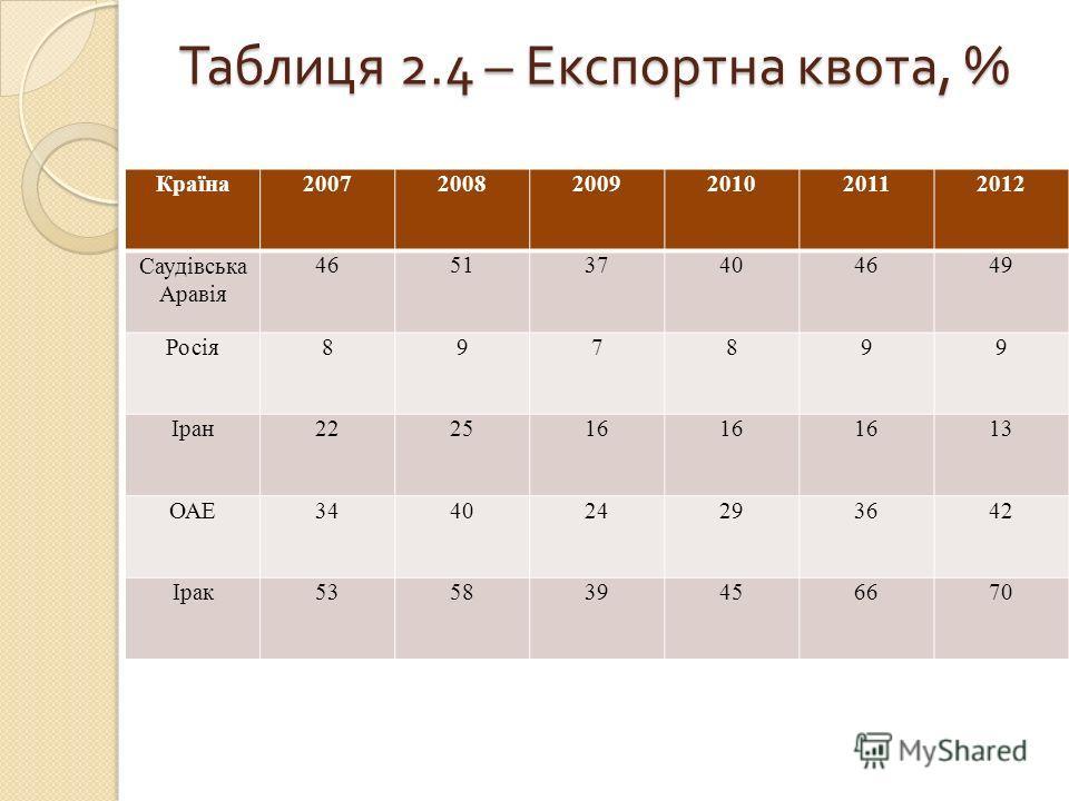 Таблиця 2.4 – Експортна квота, % Країна200720082009201020112012 Саудівська Аравія 465137404649 Росія897899 Іран222516 13 ОАЕ344024293642 Ірак535839456670