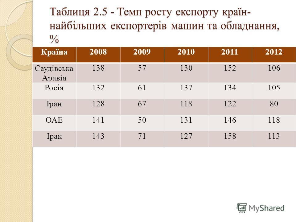 Таблиця 2.5 - Темп росту експорту країн- найбільших експортерів машин та обладнання, % Країна20082009201020112012 Саудівська Аравія 13857130152106 Росія13261137134105 Іран1286711812280 ОАЕ14150131146118 Ірак14371127158113