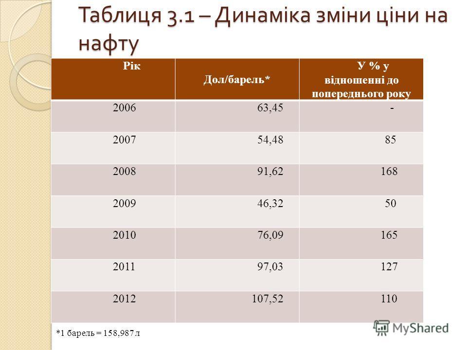 Таблиця 3.1 – Динаміка зміни ціни на нафту Рік Дол/барель* У % у відношенні до попереднього року 2006 63,45 - 2007 54,48 85 2008 91,62 168 2009 46,32 50 2010 76,09 165 2011 97,03 127 2012 107,52 110 *1 барель = 158,987 л