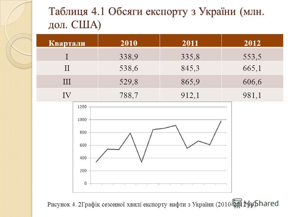 Таблиця 4.1 Обcяги експорту з України (млн. дол. США) Квартали201020112012 I338,9335,8553,5 II538,6845,3665,1 III529,8865,9606,6 IV788,7912,1981,1 Рисунок 4. 2Графік сезонної хвилі експорту нафти з України (2010-2012 рр)