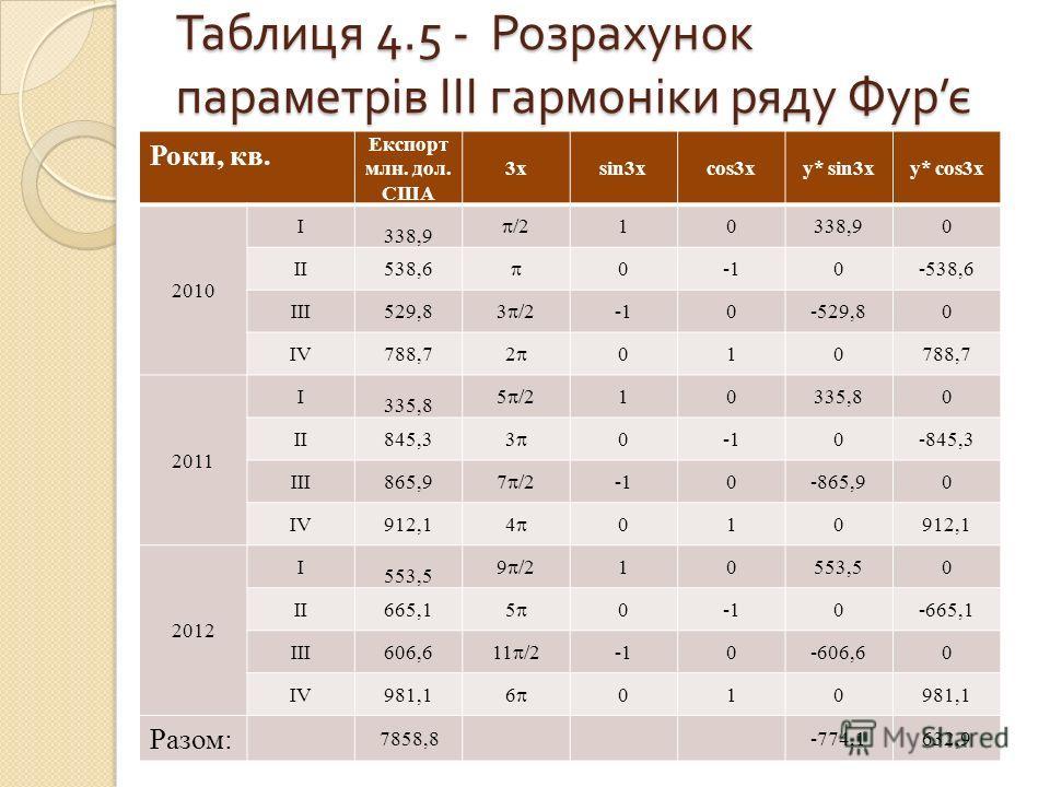 Таблиця 4.5 - Розрахунок параметрів III гармоніки ряду Фур є Роки, кв. Експорт млн. дол. США 3xsin3xcos3xy* sin3xy* cos3x 2010 I 338,9 /2 10338,90 II538,6 00-538,6 III529,8 3 /2 0-529,80 IV788,7 2 010 2011 I 335,8 5 /2 10335,80 II845,3 3 00-845,3 III