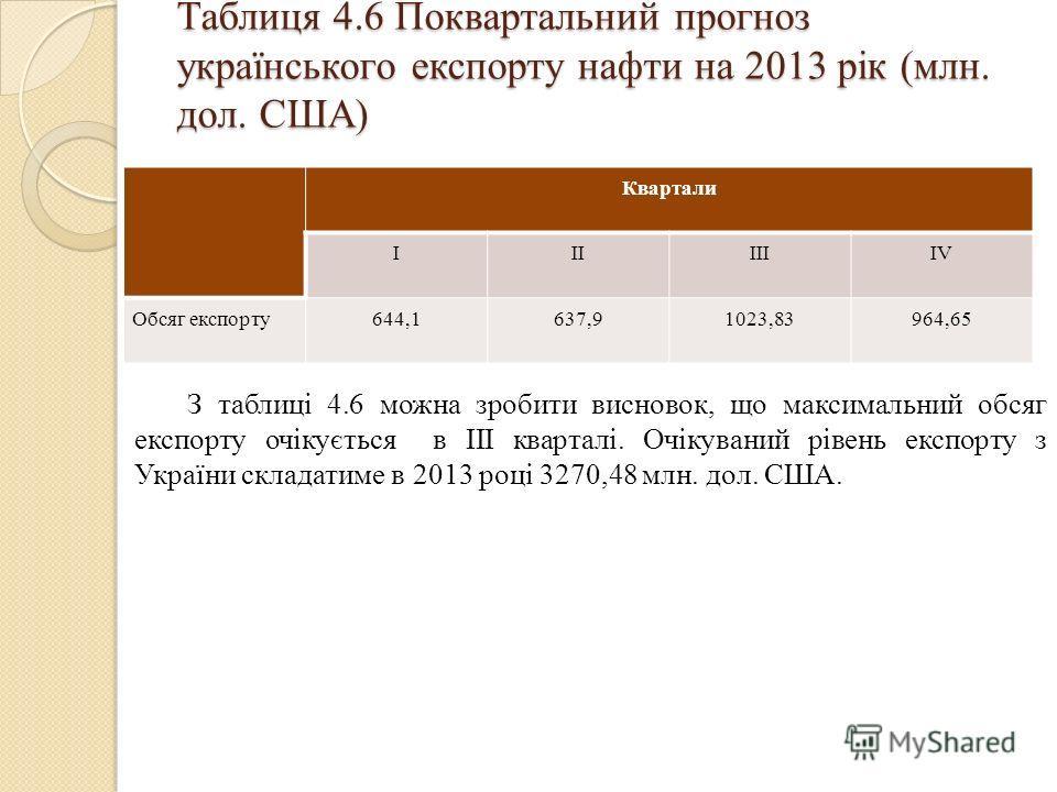Таблиця 4.6 Поквартальний прогноз українського експорту нафти на 2013 рік (млн. дол. США) Квартали IIIIIIIV Обсяг експорту644,1637,91023,83964,65 З таблиці 4.6 можна зробити висновок, що максимальний обсяг експорту очікується в III кварталі. Очікуван
