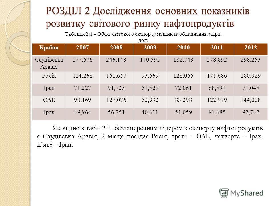 РОЗДІЛ 2 Дослідження основних показників розвитку світового ринку нафтопродуктів Країна200720082009201020112012 Саудівська Аравія 177,576246,143140,595182,743278,892298,253 Росія114,268151,65793,569128,055171,686180,929 Іран71,22791,72361,52972,06188