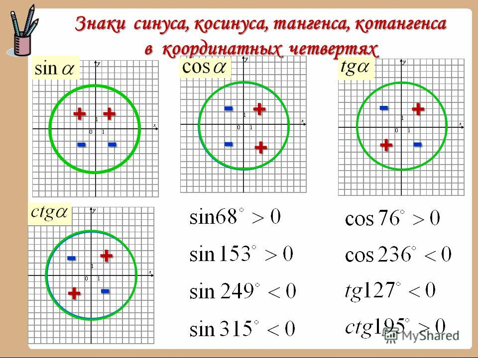 Знаки синуса, косинуса, тангенса, котангенса в координатных четвертях ++ + + + + + + - - - - - - - -