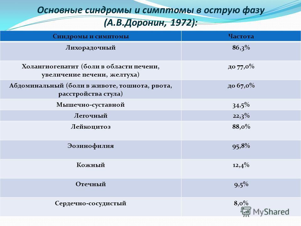 Основные синдромы и симптомы в острую фазу (А.В.Доронин, 1972): Синдромы и симптомыЧастота Лихорадочный86,3% Холангиогепатит (боли в области печени, увеличение печени, желтуха) до 77,0% Абдоминальный (боли в животе, тошнота, рвота, расстройства стула