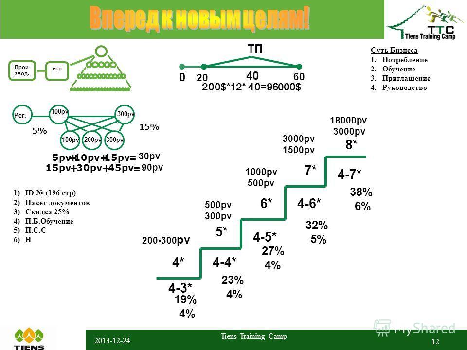 2013-12-24 Tiens Training Camp 12 скл Прои звод. Суть Бизнеса 1.Потребление 2.Обучение 3.Приглашение 4.Руководство 1)ID (196 стр) 2)Пакет документов 3)Скидка 25% 4)П.Б.Обучение 5)П.С.С 6)Н 4* 5* 6* 7* 8* 4-3* 4-4* 4-5* 4-6* 4-7* 19% 4% 23% 4% 27% 4%