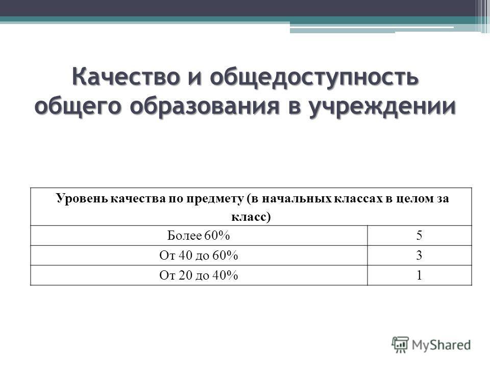 Качество и общедоступность общего образования в учреждении Уровень качества по предмету (в начальных классах в целом за класс) Более 60%5 От 40 до 60%3 От 20 до 40%1