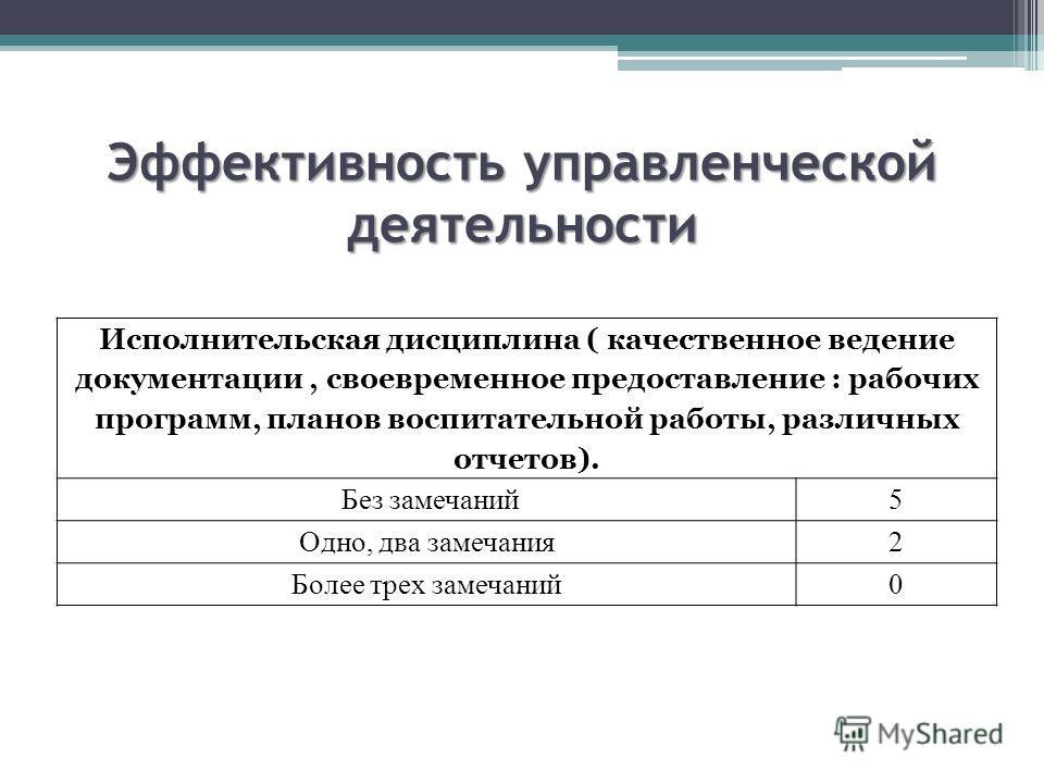 Эффективность управленческой деятельности Исполнительская дисциплина ( качественное ведение документации, своевременное предоставление : рабочих программ, планов воспитательной работы, различных отчетов). Без замечаний5 Одно, два замечания2 Более тре