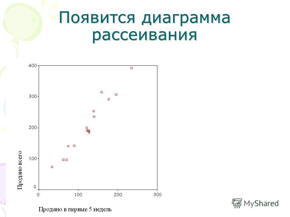 Появится диаграмма рассеивания
