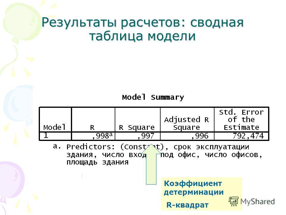 Результаты расчетов: сводная таблица модели Коэффициент детерминации R-квадрат