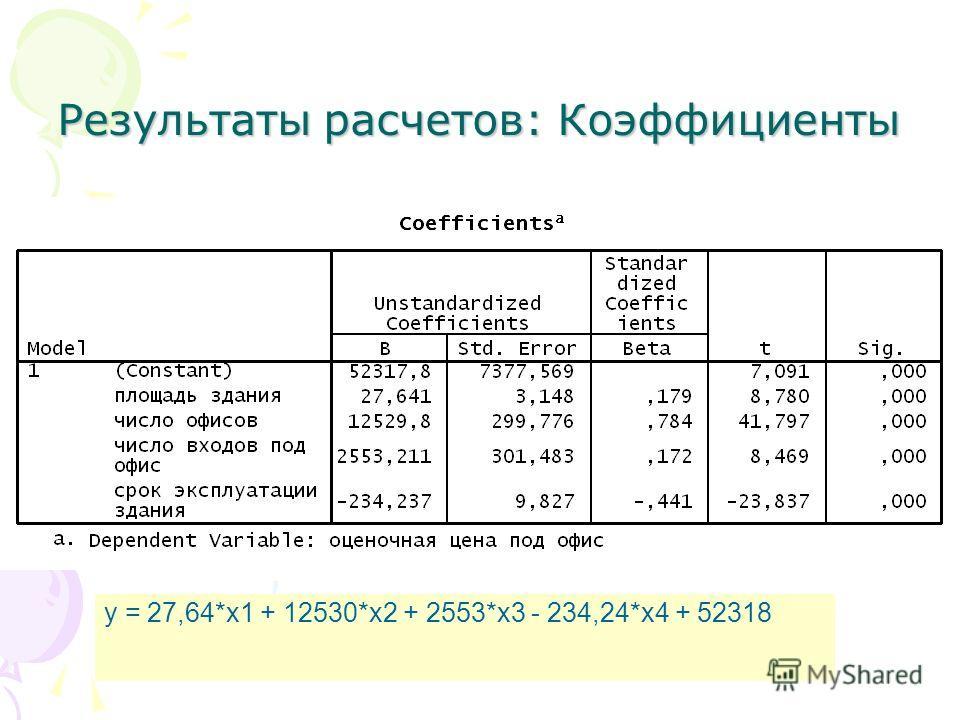 Результаты расчетов: Коэффициенты y = 27,64*x1 + 12530*x2 + 2553*x3 - 234,24*x4 + 52318