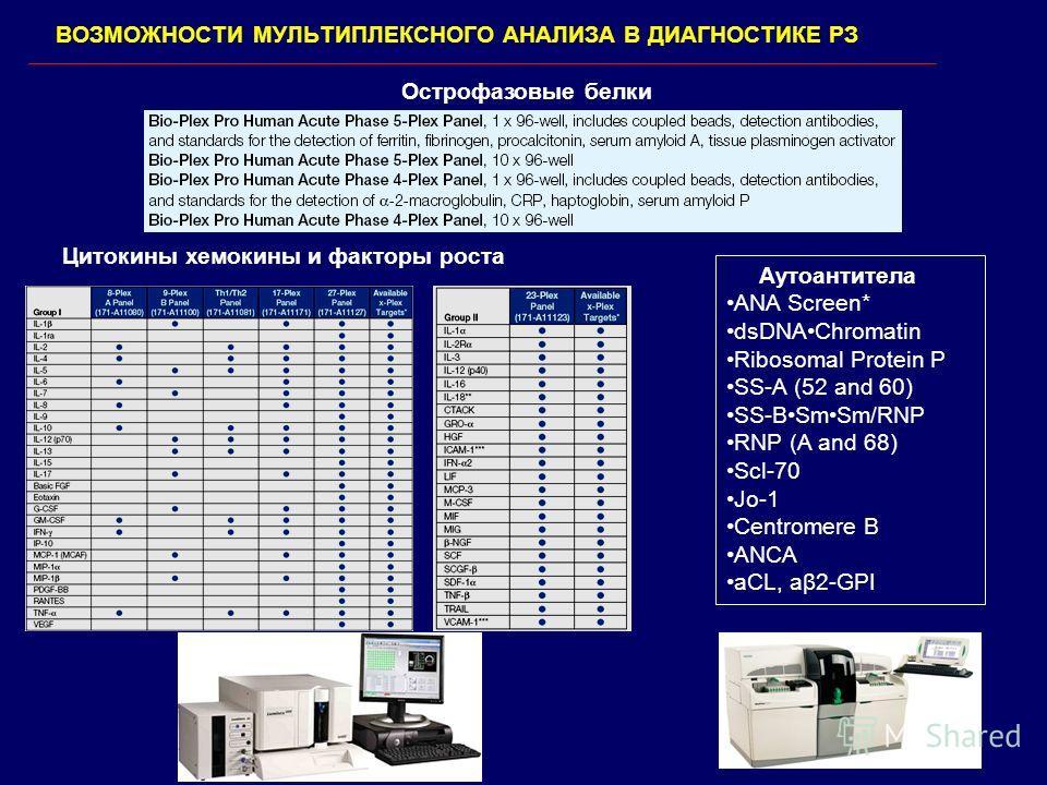 ВОЗМОЖНОСТИ МУЛЬТИПЛЕКСНОГО АНАЛИЗА В ДИАГНОСТИКЕ РЗ Острофазовые белки Цитокины хемокины и факторы роста Аутоантитела ANA Screen* dsDNAChromatin Ribosomal Protein Р SS-A (52 and 60) SS-BSmSm/RNP RNP (A and 68) Scl-70 Jo-1 Centromere B ANCA aCL, aβ2-